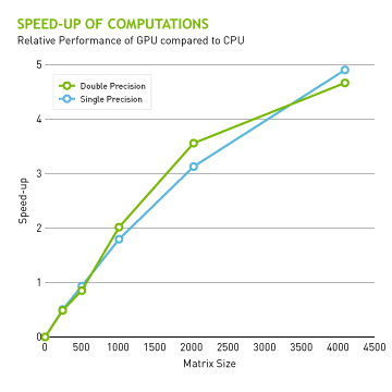 Speed-up of Computations