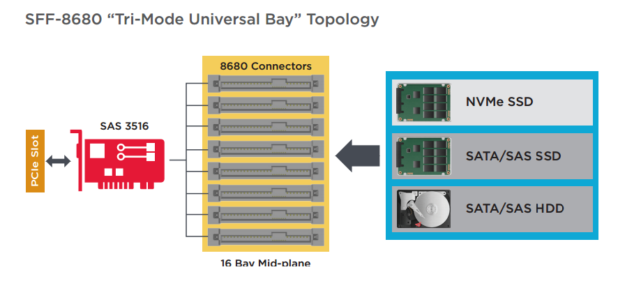Universal Tri-Mode Bay Topology