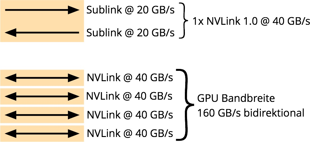 NVLink 1.0 Bandbreite